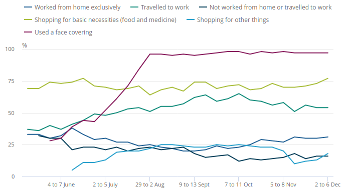 Proportion of adults, Great Britain, 14 May to 6 December 2020, who worked from home exclusively has hovered around 30%, a huge increase compared with the 5% who worked from home in 2019. Source: [ONS](https://www.ons.gov.uk/peoplepopulationandcommunity/healthandsocialcare/conditionsanddiseases/bulletins/coronavirustheukeconomyandsocietyfasterindicators/10december2020).